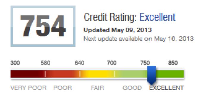 Bad Credit Car Loans In Virginia